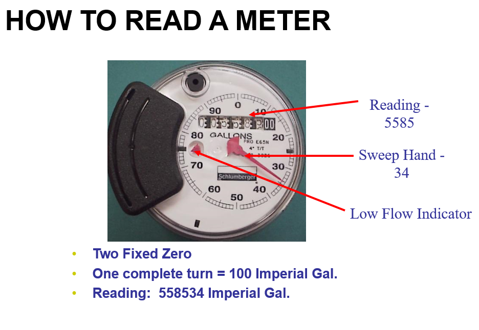 How to read a meter