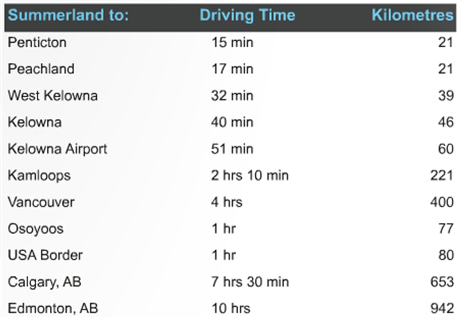 Driving Times