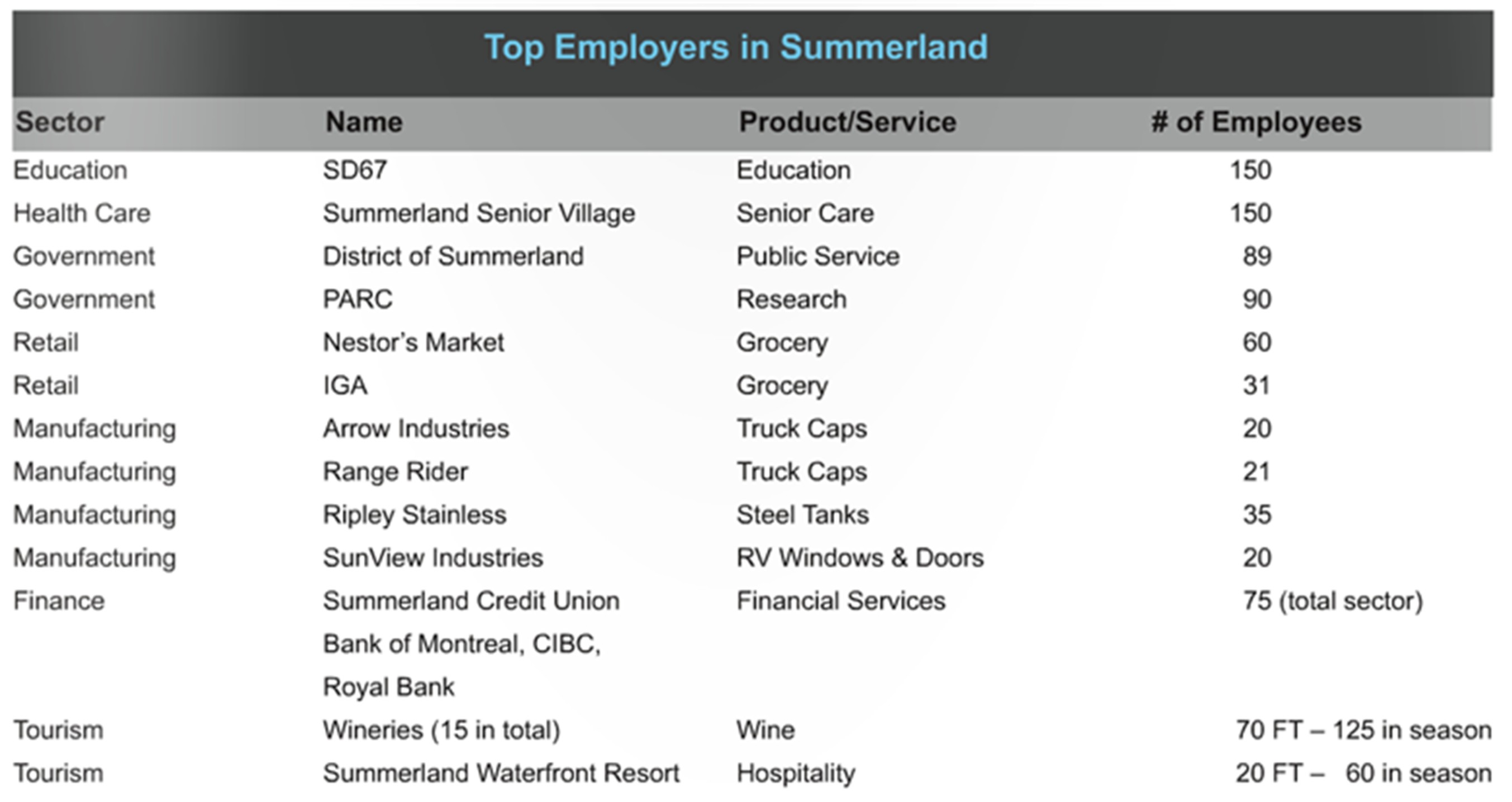 Top Employers in Summerland